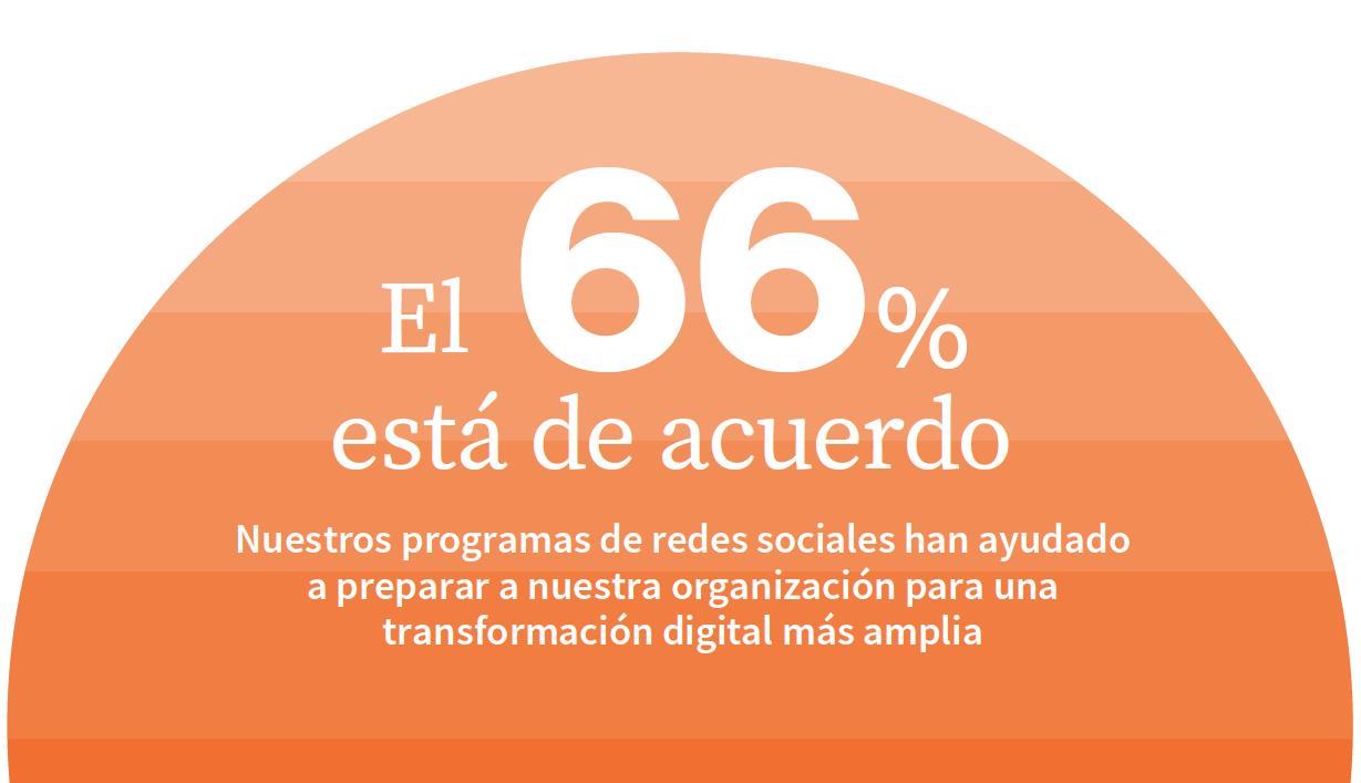 Nuestros programas de redes sociales han ayudado a preparar a nuestra organización para una transformación digital más amplia