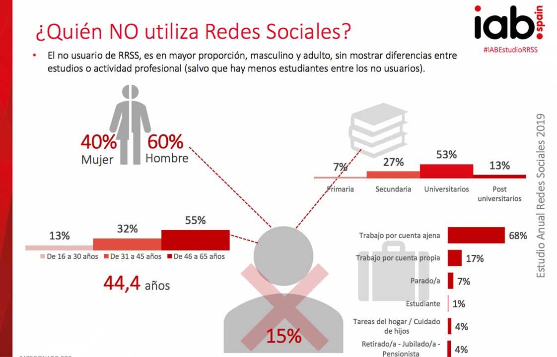 ¿Quién no utiliza Redes Sociales?