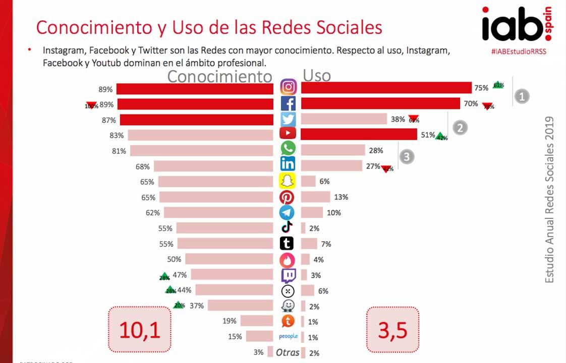 Conocimiento y Uso de las Redes Sociales