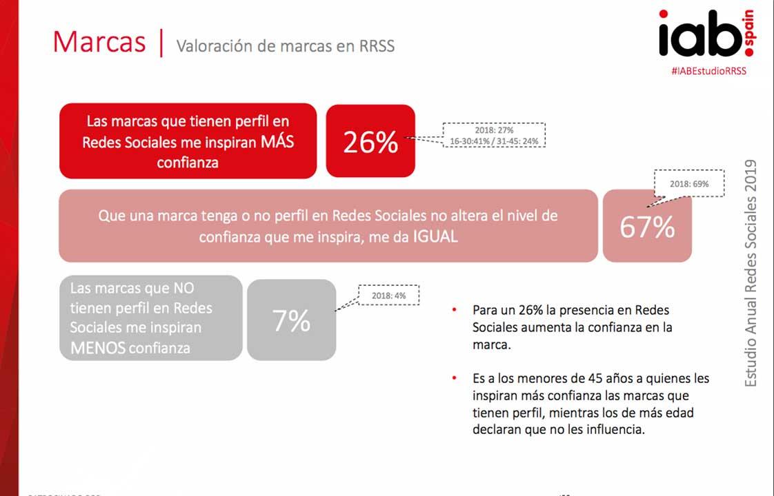 Marcas Valoración de marcas en RRSS