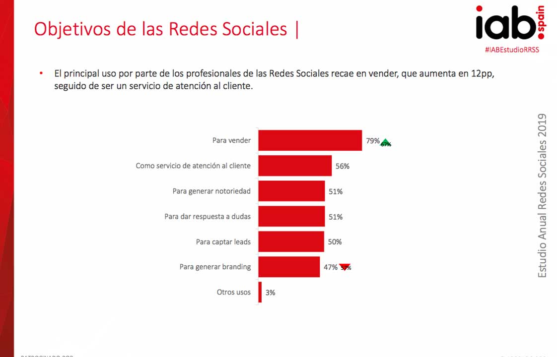Objetivos de las Redes Sociales