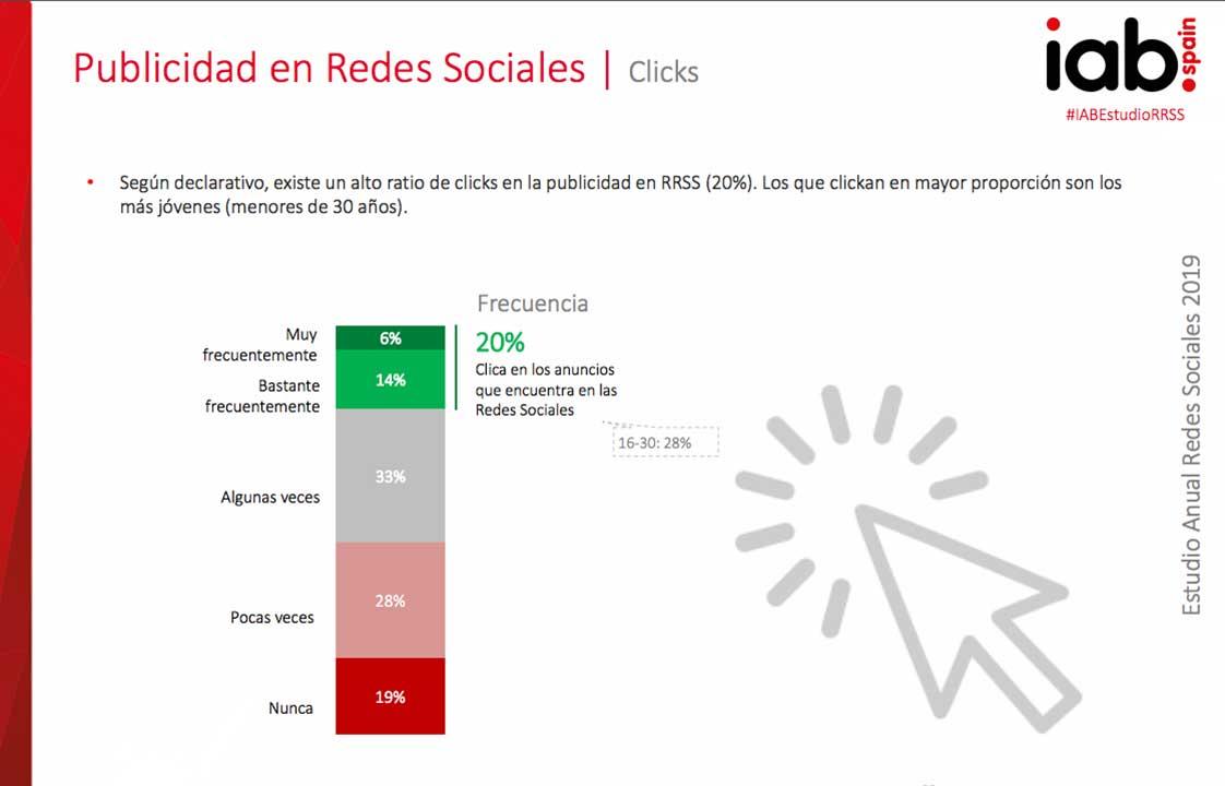 Publicidad en Redes Sociales | Clicks