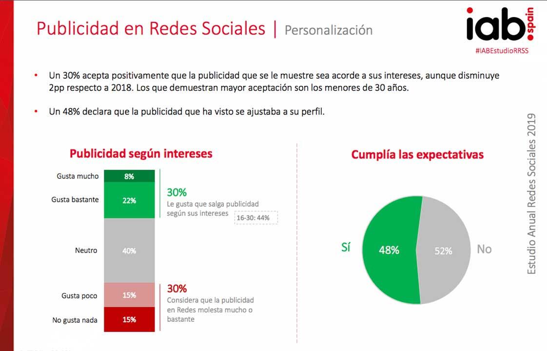 Publicidad en Redes Sociales | Personalización