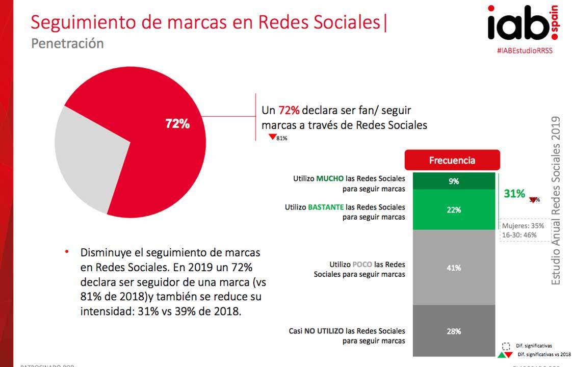 Seguimiento de marcas en Redes Sociales