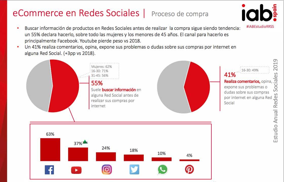 eCommerce en Redes Sociales | Proceso de compra