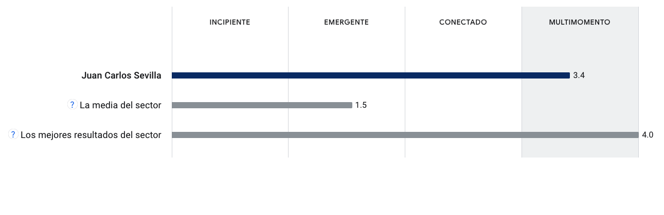 Juan Carlos Sevilla Multimomento