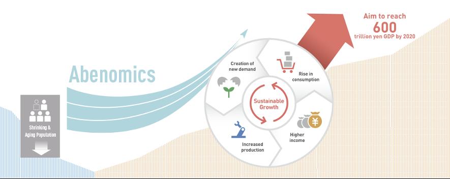 Lograr un crecimiento sostenible