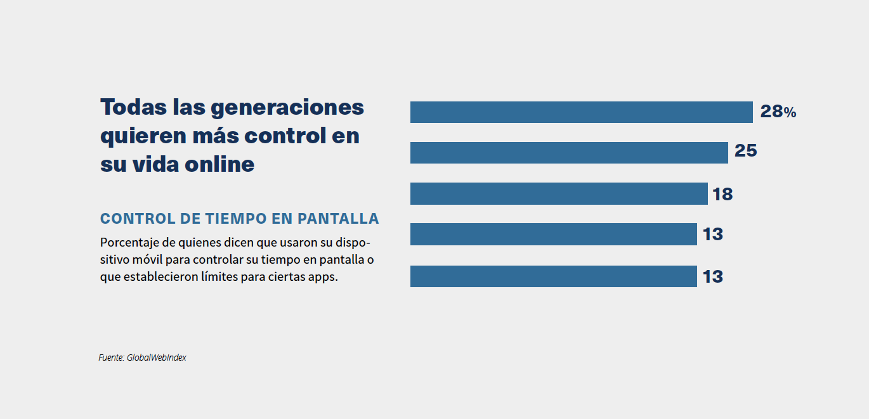Todas las generaciones quieren más control en su vida online